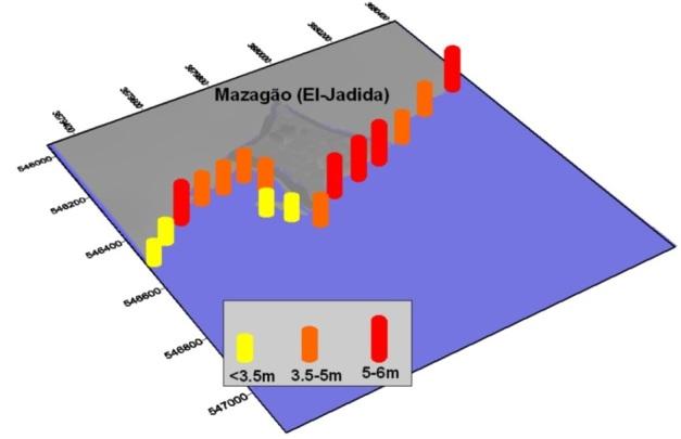 Previsão da altura máxima das vagas na costa de El Jadida (Mazagão) para um cenário de magnitude de 8.6 Mw OMIRA 2012