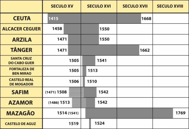 Cronologia das Praças de Marrocos